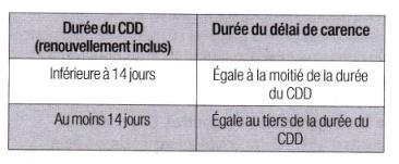 cdd-delai-carence